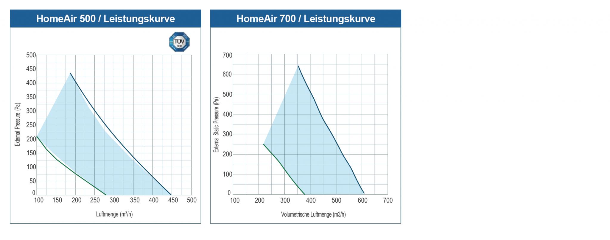 Techniche Daten Lüftungsgerät HomeAir von Airovent mit Wärmerückgewinnung und Luftfilter