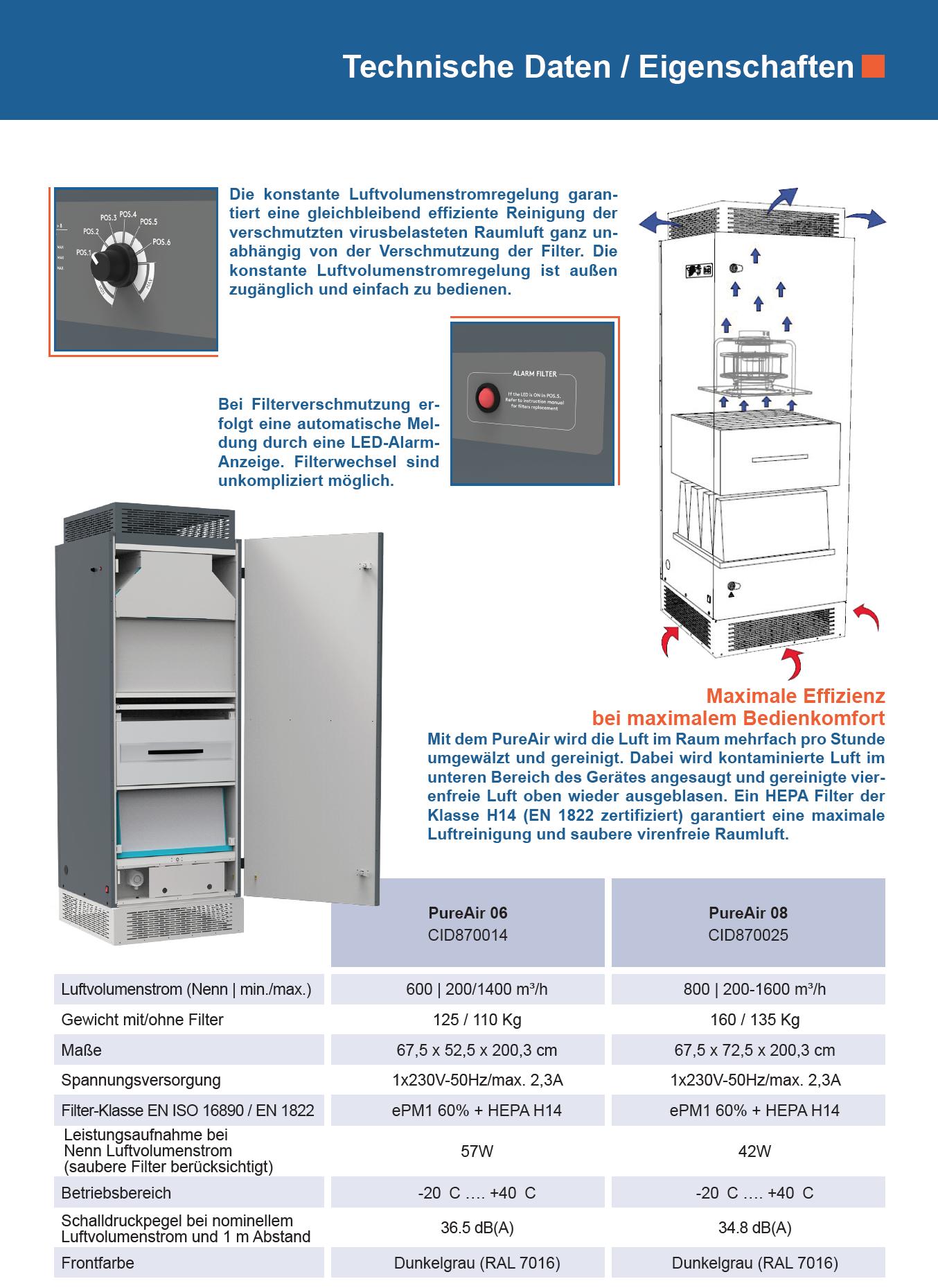 Technische Daten HomeAir Luftreiniger für Gebäude mit Luftfilter